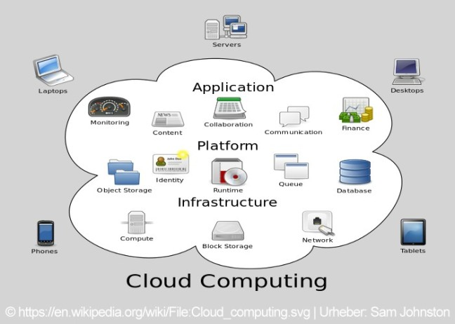 Grafik_CloudComputing